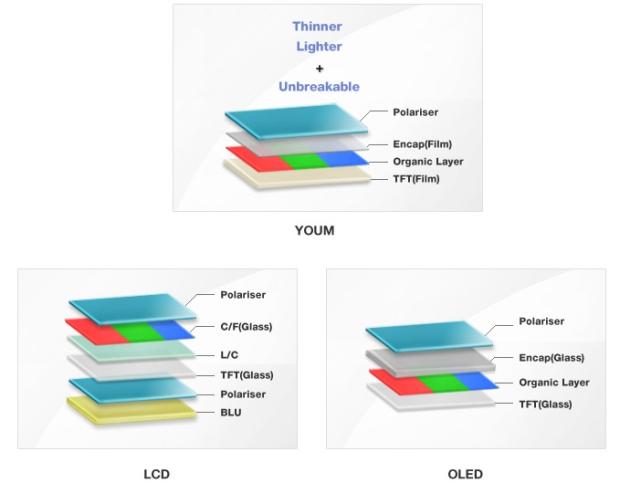 Diagrama de construção da tela flexível da Samsung (Foto: Reprodução)