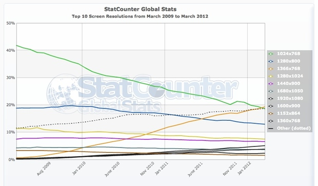 StatCounter-resolution-ww-monthly-200903-201203