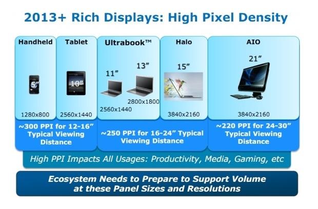 Plano da Intel prevê adoção da Retina Display em diversos tipos de equipamentos (Foto: Reprodução/MacRumors)