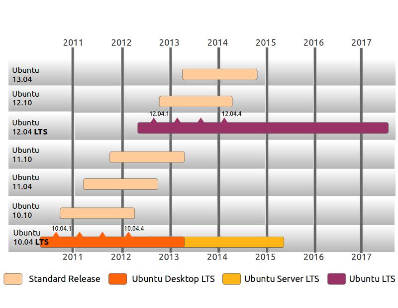 Tabela comparativa de versões (Foto: https://wiki.ubuntu.com/LTS)