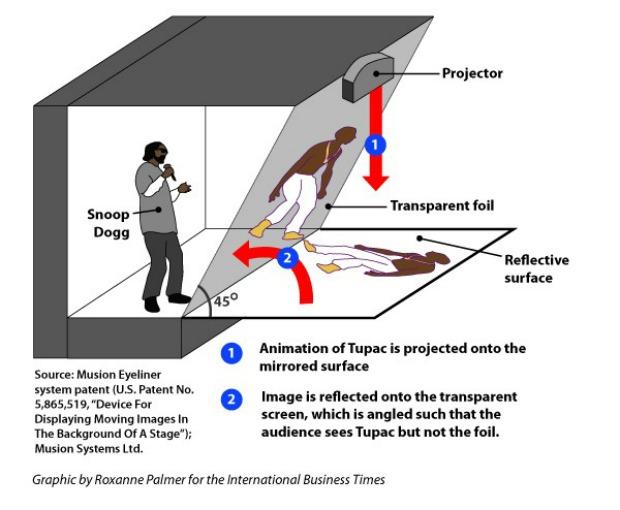 O segredo para a apresentação do Tupac foi revelado com esta ilustração (Foto: Reprodução)