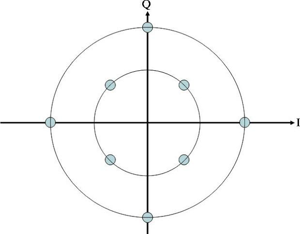 Diagrama dos símbolos da modulação 8-QAM (Reprodução / Wikipedia).