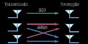 Diagrama comparando MIMO com a transmissão tradicional (Reprodução / MicroWaves & RF).