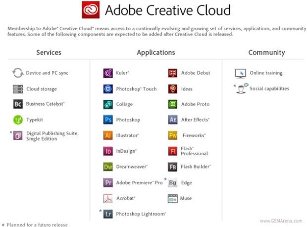Creative Cloud é a grande novidade do novo pacote da Adobe (Foto: Reprodução)