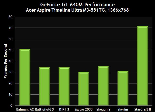 GeForce GT 640M desempenho nos jogos
