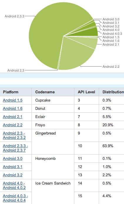 Divisão dos Androids por versão de software (Foto: Reprodução)