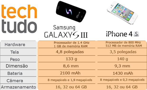 Tabela: Galaxy S III vs. iPhone 4S (Foto: Arte/Bernardo Cury e Renan Dayube)