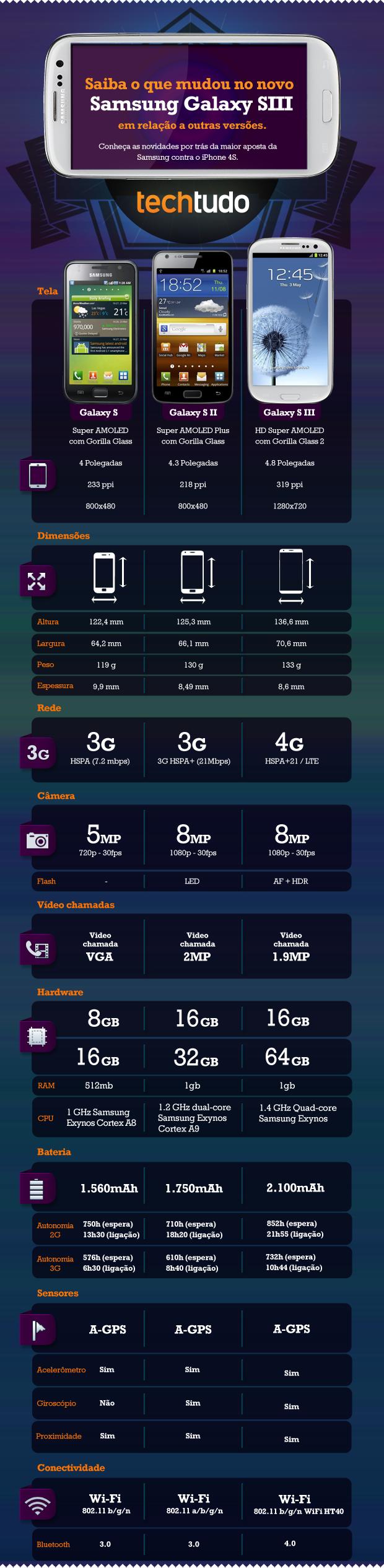 Samsung Galaxy SIII Comparativo V6 (Foto: TechTudo)