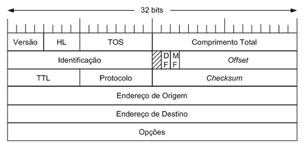 Cabeçalho de um pacote IP (Reprodução / UnderLinux)