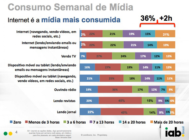 Consumo Semanal de Mídia (Foto: IAB Brasil)