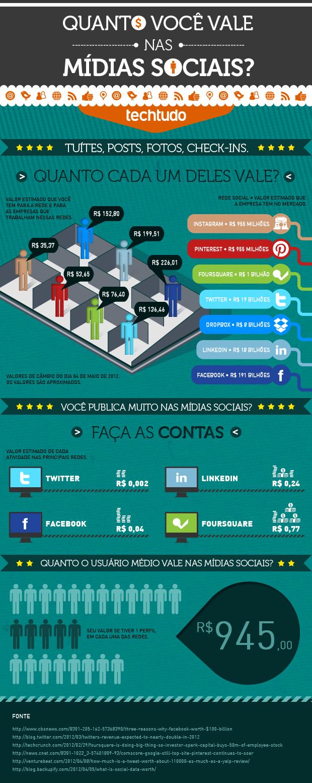 TechTudo Infográfico Valor Mídias Sociais (Foto: TechTudo)