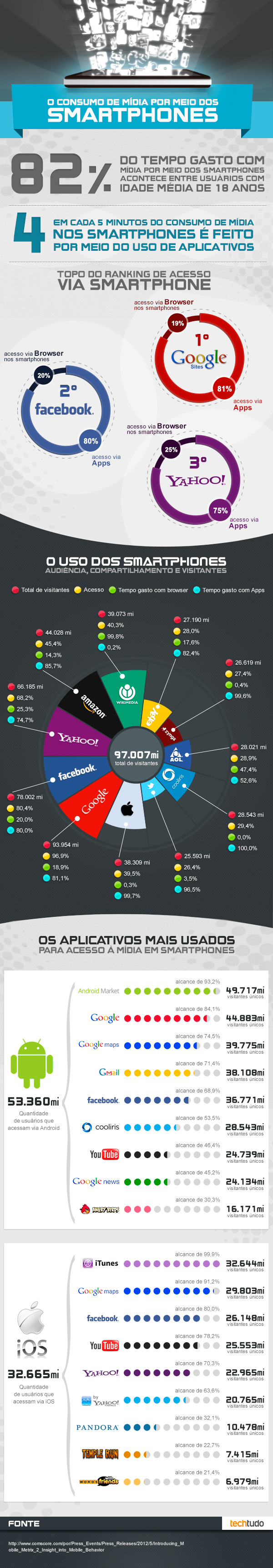 infografico consumo de midia por smartphone (Foto: TechTudo)