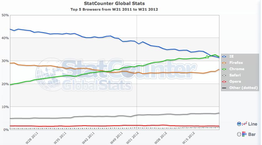 Infográfico feito disponibilizado pela Statcounter que mostra o Chrome superando o Internet Explorer (Foto: Reprodução/statcounter)