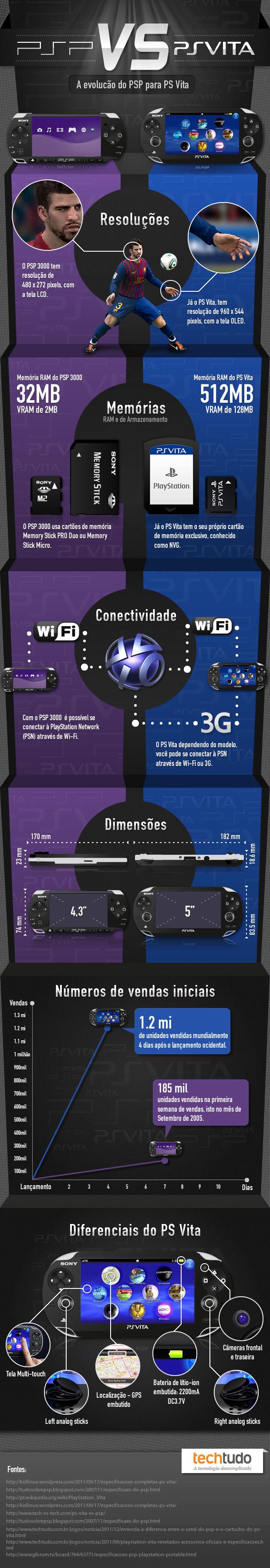 Comparação entre PSP e PS Vita (Foto: TechTudo)