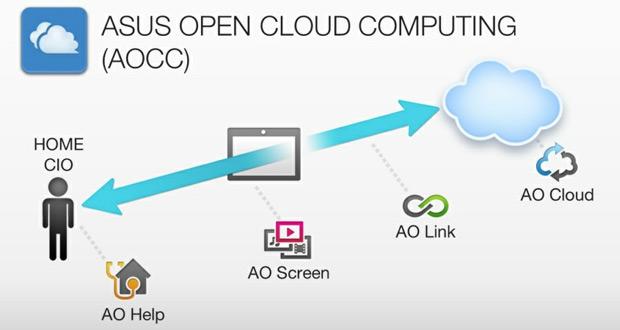 Diagrama mostra o funcionamento do AOCC da Asus (Foto: Reprodução)