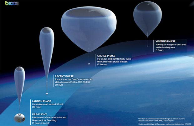 Balão de hélio levará turistas a um voo suborbital a partir de 2017 (Foto: Reprodução)