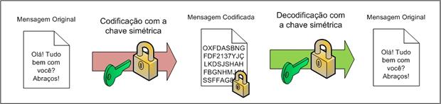 Esquema de funcionamento da criptografia simétrica (Foto: Reprodução / GTA.UFRJ)