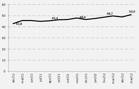Crescimento do número de usuários ativos em milhões. (Foto: Reprodução/Ibope)