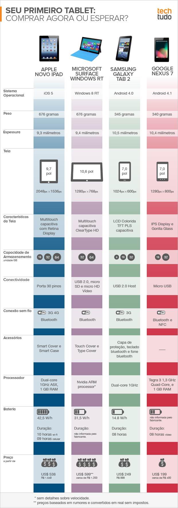 Entenda a diferença entre os tablets mais cotados pelos brasileiros (Foto: TechTudo)