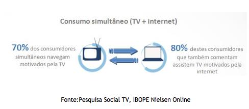 No Brasil, 43% dos internautas assistem à TV enquanto navegam (Foto: Reprodução/IBOPE Nielsen Online)