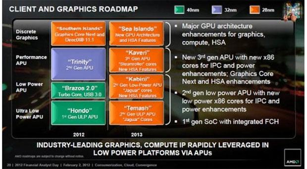 Roadmap da AMD revela o nome da nova família de GPUs: Sea Islands (Foto: Reprodução)