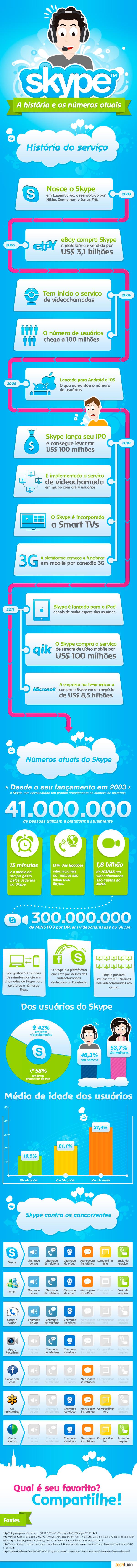 Infográfico do Skype, um pouco da sua história e números recentes do serviço VoIP (Foto: TechTudo)