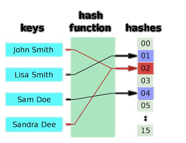 Função Hash para mapear nomes em números inteiros que possui colisão no valor 02 (Foto: Reprodução / Wikipedia)