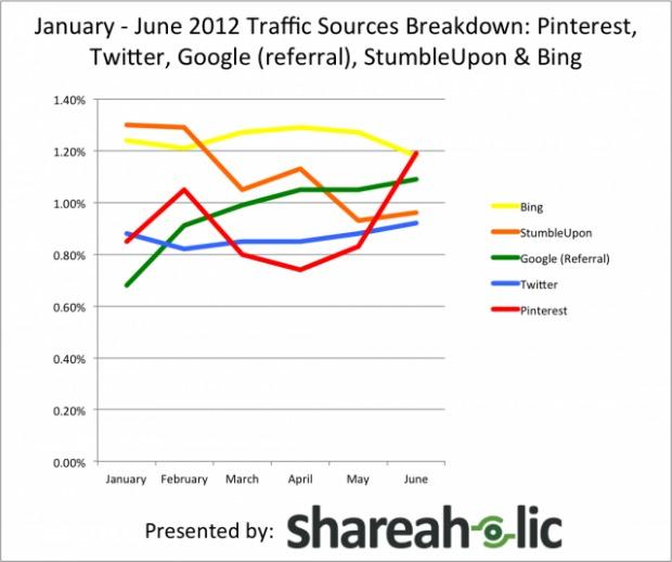 Gráfico mostra o crescimento do Pinterest (Foto: Reprodução)
