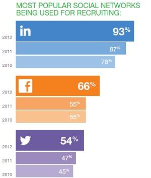 Gráfico mostra evolução do uso das redes sociais para contratar funcionários (Foto: Reprodução)