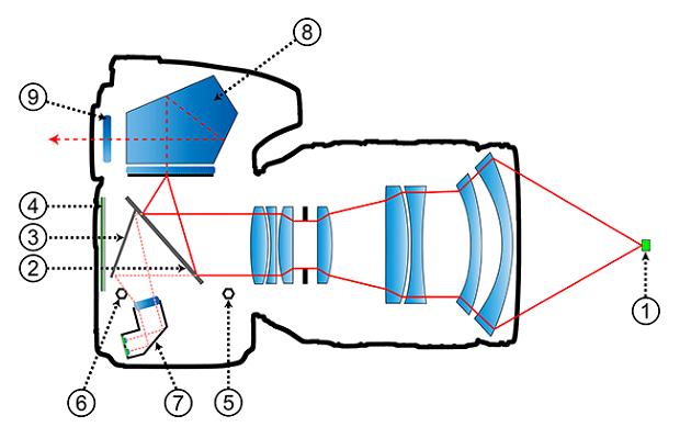 No sistema Phase Detection, parte da luz é desviada para um sensor, que identifica a distância entre o objeto fotografado e a câmera. Legenda: 1) Objeto fotografado/ 2) Espelho principal/ 3) Espelho secundário/ 4) Sensor de imagem/ 5) Pino de ajuste do espelho principal/ 6) Pino de ajuste do espelho secundário/ 7) Sensor Phase Detection/ 8) Prisma / 9) Visor (Foto: Reprodução/Mansurovs.com)