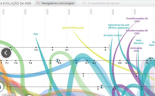 A Evolução da Web é mostrada em infográfico feito com HTML5 (Foto: Reprodução)