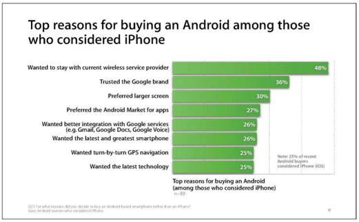Chart detailing options for users of Android (Photo: Chart detailing options for Android users)