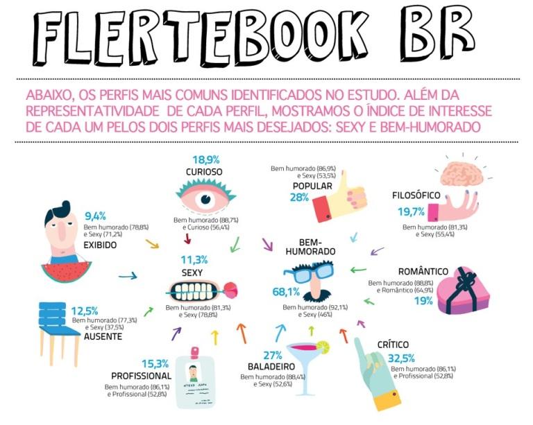 Flertebook (Foto: Reprodução)