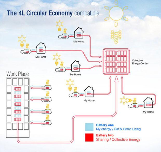 Esquema revela o nível de integração do Renault elétrico a uma comunidade (Foto: Reprodução)