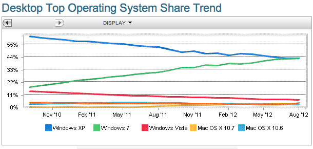 Gráfico mostra o crescimento do Windows 7 (Reprodução )