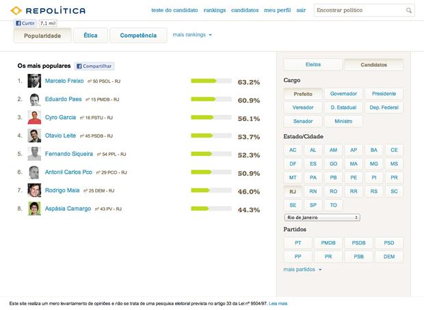 Ranking de popularidade dos candidatos a prefeito da cidade do Rio de Janeiro (Foto: Reprodução / Pedro Pisa)