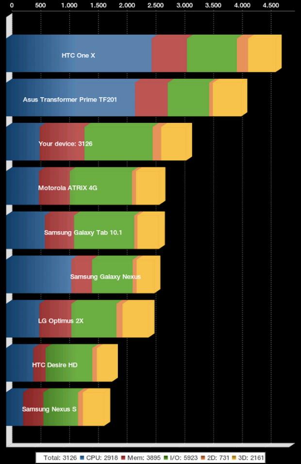 Teste de benchmark (foto: reprodução/Fernando Motta)