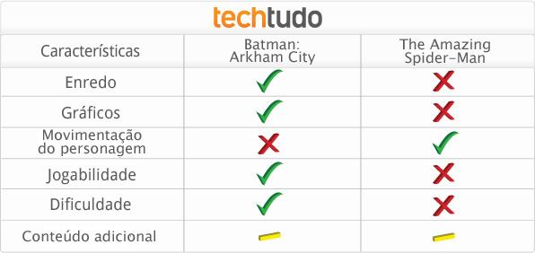 Tabela com a comparação entre Batman Arkhan City X The Amazing Spider-man (Foto: TechTudo)