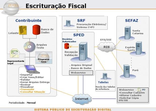 Esquema do funcionamento do Sped Fiscal (Foto: Reprodução/Receita Federal)