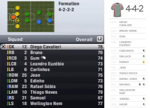 Comparação entre a escalação do Fluminense em Fifa 13 esta semana e a escalação do último jogo do clube no Campeonato Brasileiro (Foto: TechTudo)