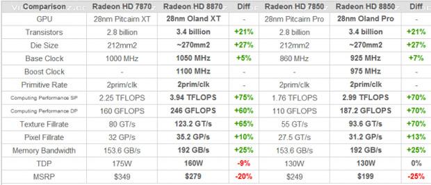 Lista de supostas configurações da próxima geração de placas de vídeo da AMD (Foto: Reprodução)