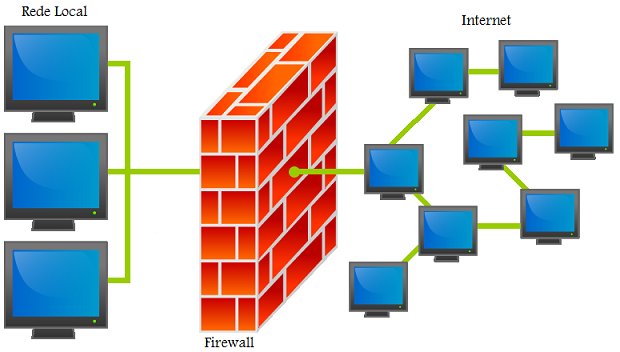 Representação gráfica de como funciona um Firewall (Foto: Reprodução/Assembla)