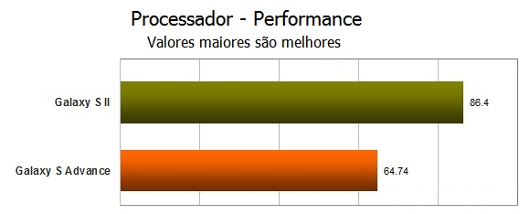 O processador Exynos do S2 mostra superioridade ao NovaThor do S2 Lite (Foto: Reprodução)