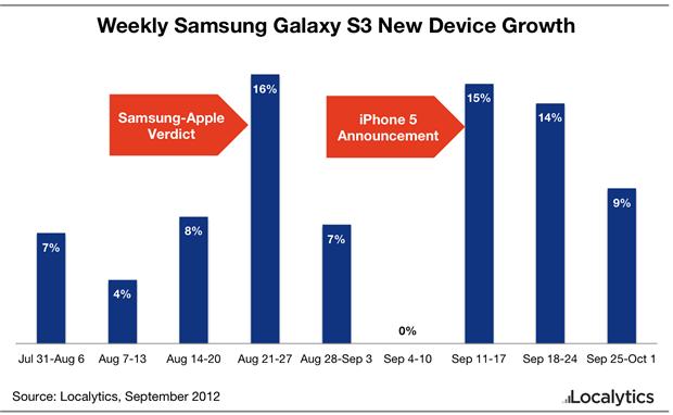 Gráfico demonstra o crescimento das vendas do Galaxy S3 (Foto: Reprodução) (Foto: Gráfico demonstra o crescimento das vendas do Galaxy S3 (Foto: Reprodução))