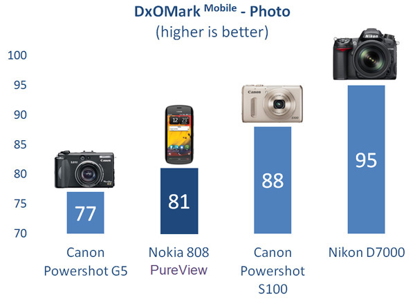 Qualidade de foto do Pureview é impressionante, diz pesquisa (Foto: Reprodução)