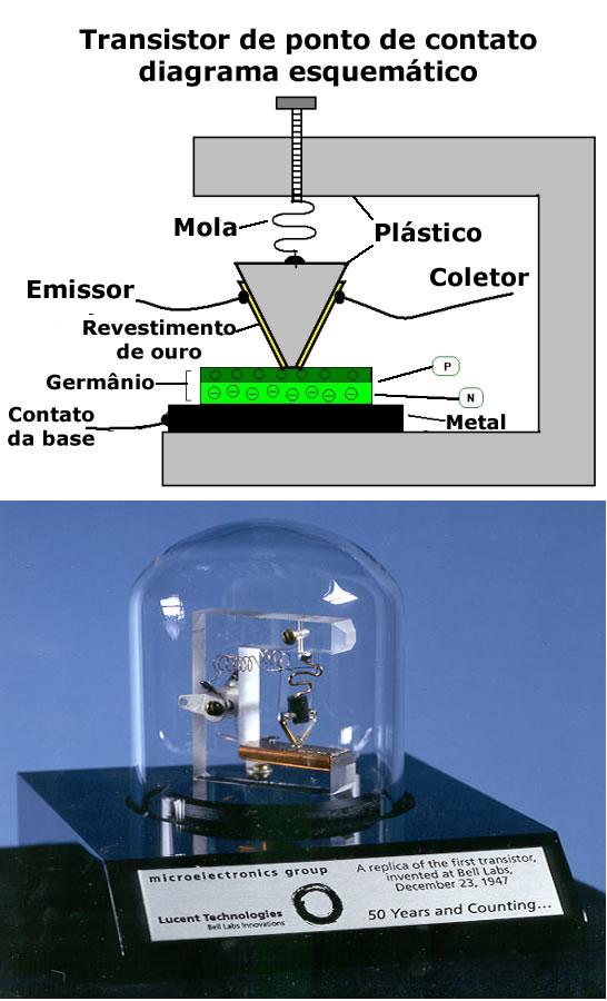 Figura 1: O primeiro transistor