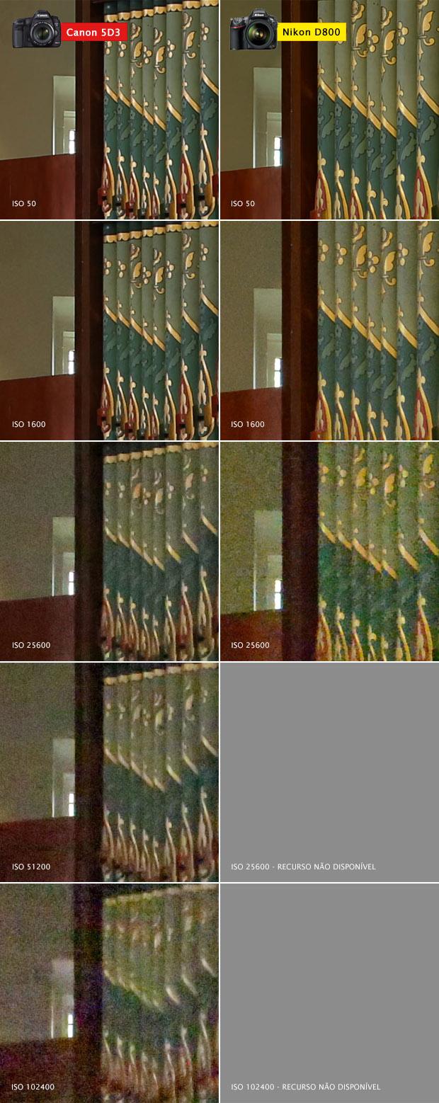Comparação entre as diferentes configurações ISO (Foto: Reprodução/Camera Labs)