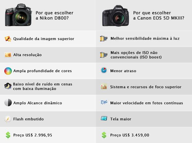 Comparativo dos principais destaques da Nikon D800 e da Canon 5D MKIII (Foto: Reprodução/Adriano Hamaguchi)