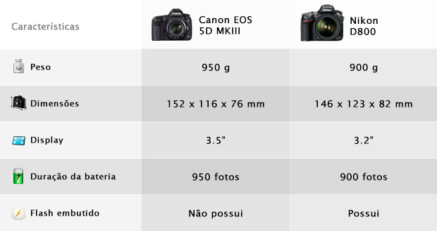 Características básicas da Canon EOS 5D MKIII e da Nikon D800 (Foto: Reprodução/Adriano Hamaguchi)