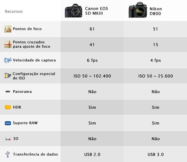 Recursos de foco, velocidade e configuração de ISO (Foto: Reprodução/Adriano Hamaguchi)
